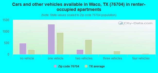Cars and other vehicles available in Waco, TX (76704) in renter-occupied apartments