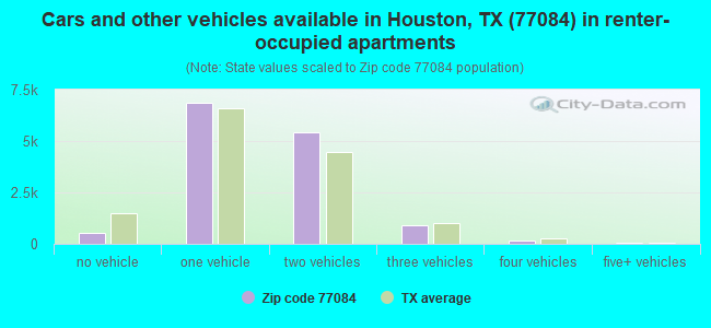 Cars and other vehicles available in Houston, TX (77084) in renter-occupied apartments