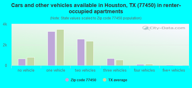 Cars and other vehicles available in Houston, TX (77450) in renter-occupied apartments