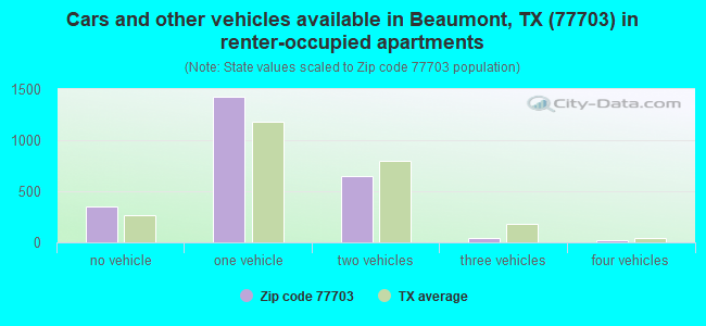 Cars and other vehicles available in Beaumont, TX (77703) in renter-occupied apartments
