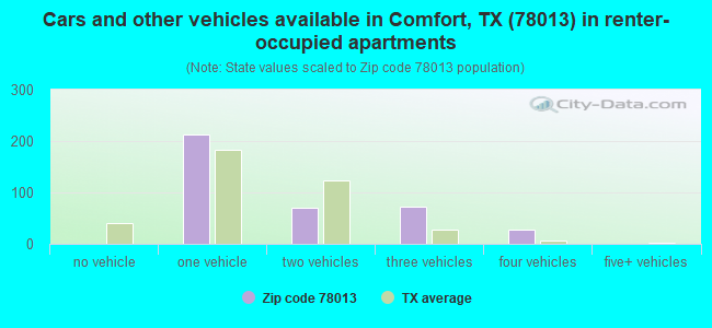 Cars and other vehicles available in Comfort, TX (78013) in renter-occupied apartments