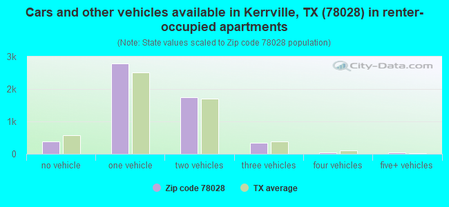 Cars and other vehicles available in Kerrville, TX (78028) in renter-occupied apartments