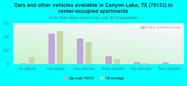 Cars and other vehicles available in Canyon Lake, TX (78133) in renter-occupied apartments