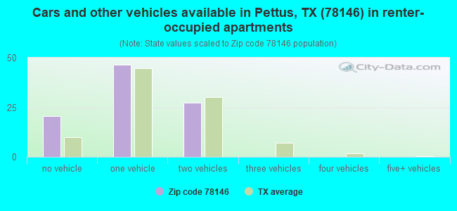 Cars and other vehicles available in Pettus, TX (78146) in renter-occupied apartments