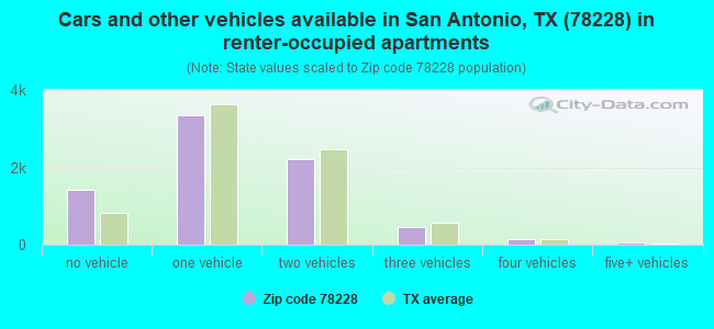Cars and other vehicles available in San Antonio, TX (78228) in renter-occupied apartments