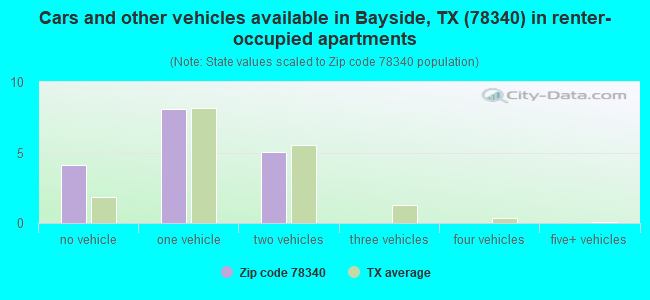 Cars and other vehicles available in Bayside, TX (78340) in renter-occupied apartments