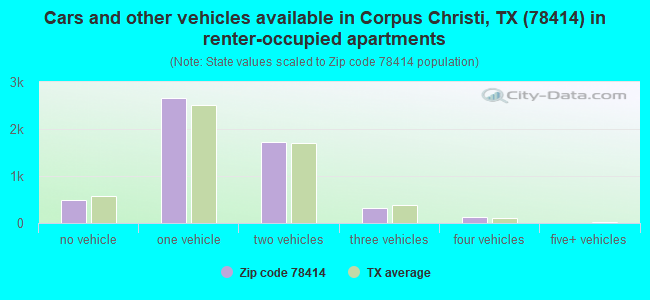 Cars and other vehicles available in Corpus Christi, TX (78414) in renter-occupied apartments