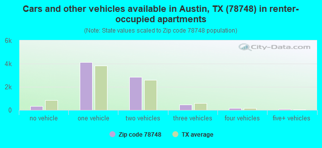 Cars and other vehicles available in Austin, TX (78748) in renter-occupied apartments
