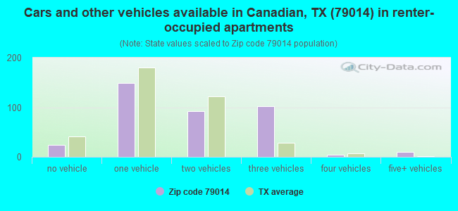 Cars and other vehicles available in Canadian, TX (79014) in renter-occupied apartments