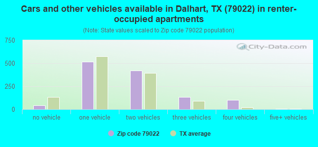 Cars and other vehicles available in Dalhart, TX (79022) in renter-occupied apartments