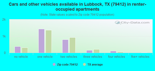 Cars and other vehicles available in Lubbock, TX (79412) in renter-occupied apartments