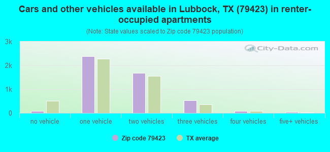 Cars and other vehicles available in Lubbock, TX (79423) in renter-occupied apartments