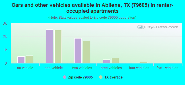 Cars and other vehicles available in Abilene, TX (79605) in renter-occupied apartments