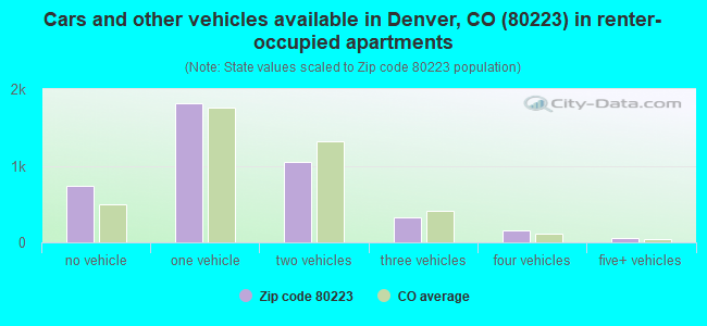 Cars and other vehicles available in Denver, CO (80223) in renter-occupied apartments