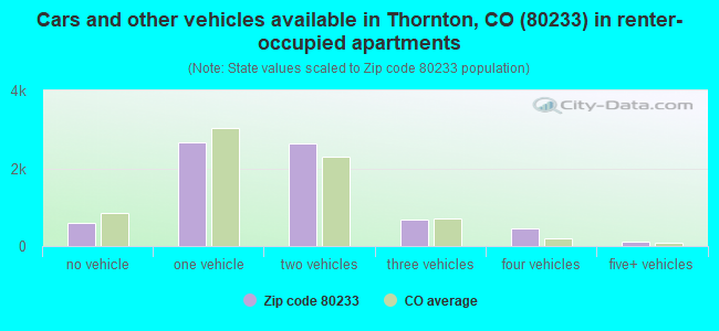 Cars and other vehicles available in Thornton, CO (80233) in renter-occupied apartments