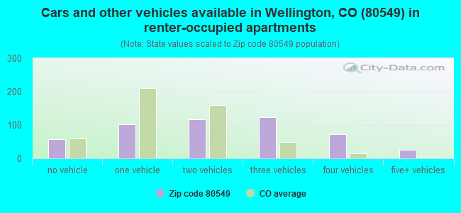 Cars and other vehicles available in Wellington, CO (80549) in renter-occupied apartments