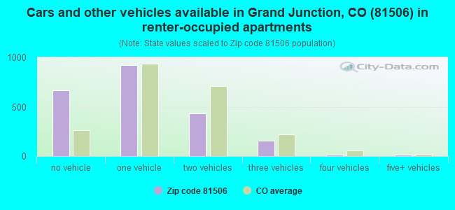 Cars and other vehicles available in Grand Junction, CO (81506) in renter-occupied apartments