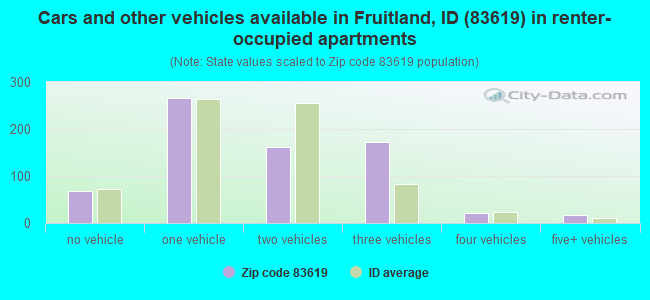 Cars and other vehicles available in Fruitland, ID (83619) in renter-occupied apartments