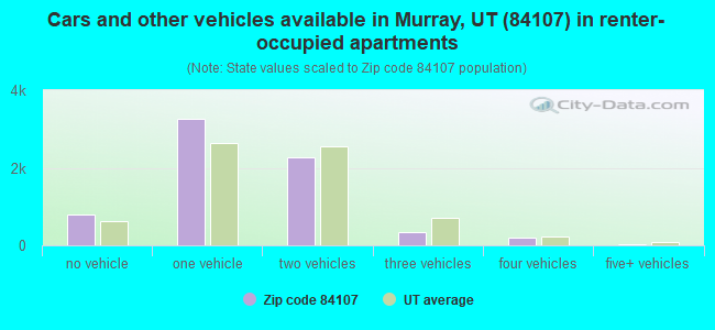 Cars and other vehicles available in Murray, UT (84107) in renter-occupied apartments