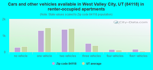 Cars and other vehicles available in West Valley City, UT (84118) in renter-occupied apartments
