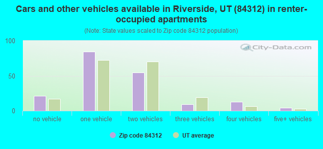 Cars and other vehicles available in Riverside, UT (84312) in renter-occupied apartments