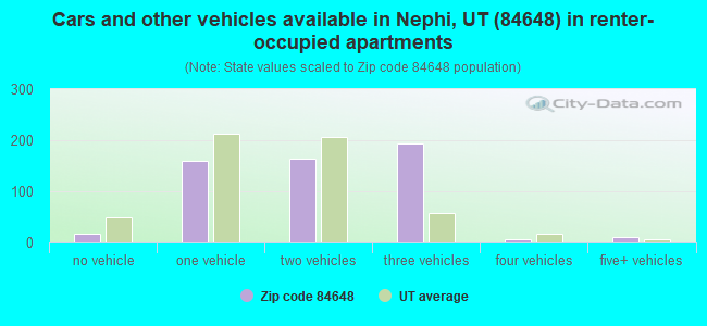 Cars and other vehicles available in Nephi, UT (84648) in renter-occupied apartments