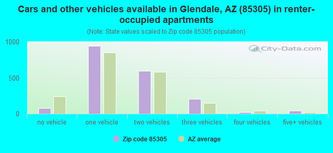 Cars and other vehicles available in Glendale, AZ (85305) in renter-occupied apartments