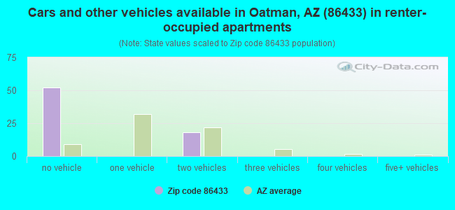 Cars and other vehicles available in Oatman, AZ (86433) in renter-occupied apartments