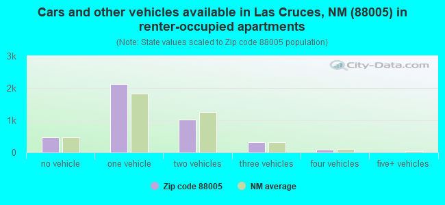 Cars and other vehicles available in Las Cruces, NM (88005) in renter-occupied apartments