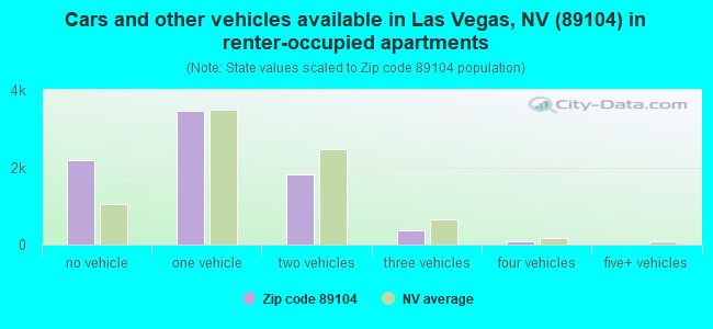 Cars and other vehicles available in Las Vegas, NV (89104) in renter-occupied apartments