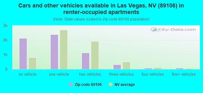 Cars and other vehicles available in Las Vegas, NV (89106) in renter-occupied apartments