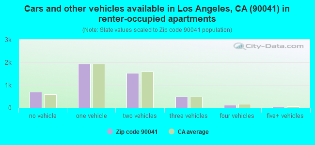 Cars and other vehicles available in Los Angeles, CA (90041) in renter-occupied apartments