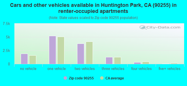 Cars and other vehicles available in Huntington Park, CA (90255) in renter-occupied apartments