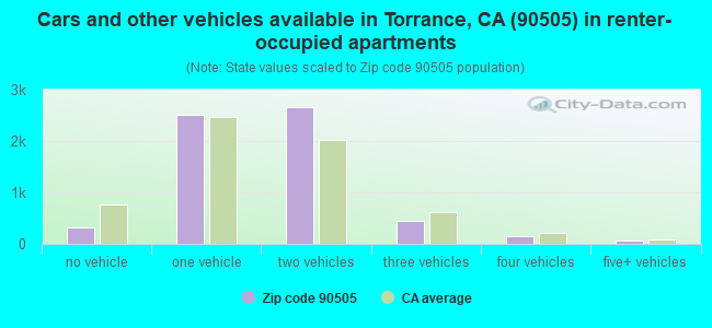 Cars and other vehicles available in Torrance, CA (90505) in renter-occupied apartments