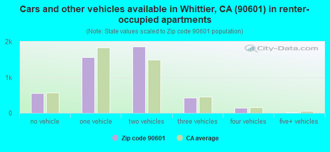Cars and other vehicles available in Whittier, CA (90601) in renter-occupied apartments