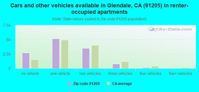 Cars and other vehicles available in Glendale, CA (91205) in renter-occupied apartments