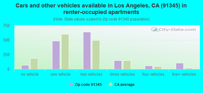 Cars and other vehicles available in Los Angeles, CA (91345) in renter-occupied apartments