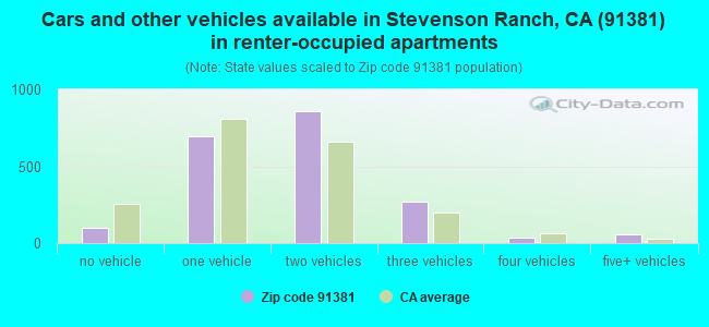 Cars and other vehicles available in Stevenson Ranch, CA (91381) in renter-occupied apartments