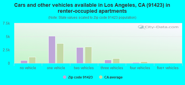 Cars and other vehicles available in Los Angeles, CA (91423) in renter-occupied apartments