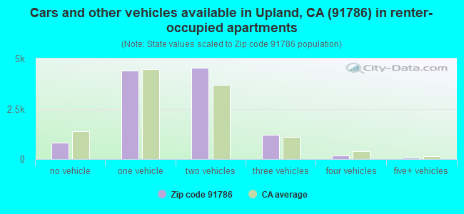Cars and other vehicles available in Upland, CA (91786) in renter-occupied apartments
