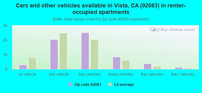 Cars and other vehicles available in Vista, CA (92083) in renter-occupied apartments