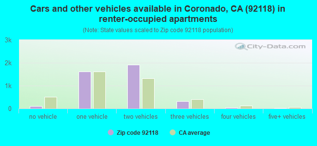 Cars and other vehicles available in Coronado, CA (92118) in renter-occupied apartments