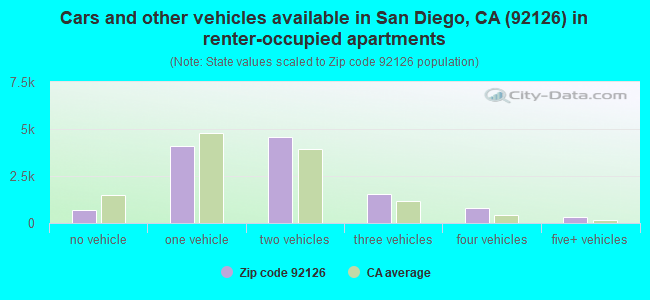 Cars and other vehicles available in San Diego, CA (92126) in renter-occupied apartments
