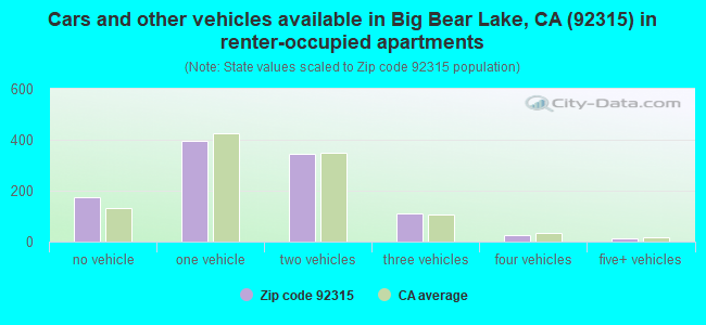 Cars and other vehicles available in Big Bear Lake, CA (92315) in renter-occupied apartments