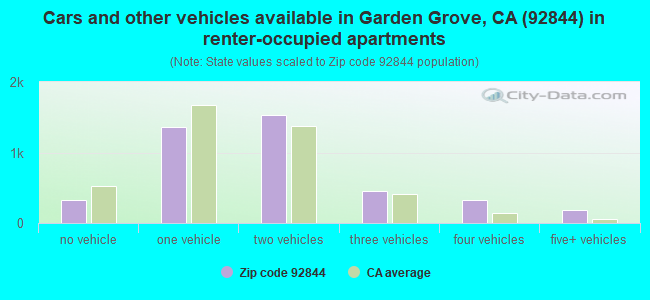 Cars and other vehicles available in Garden Grove, CA (92844) in renter-occupied apartments