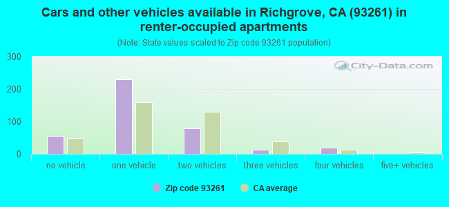 Cars and other vehicles available in Richgrove, CA (93261) in renter-occupied apartments