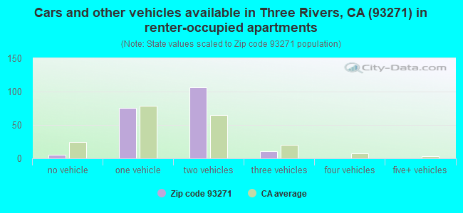 Cars and other vehicles available in Three Rivers, CA (93271) in renter-occupied apartments