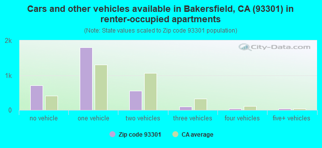 Cars and other vehicles available in Bakersfield, CA (93301) in renter-occupied apartments