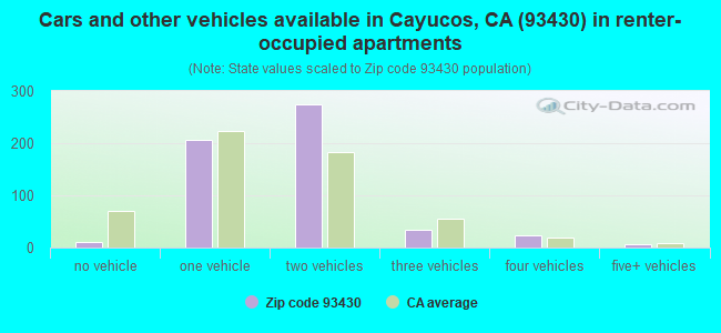 Cars and other vehicles available in Cayucos, CA (93430) in renter-occupied apartments
