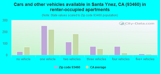 Cars and other vehicles available in Santa Ynez, CA (93460) in renter-occupied apartments